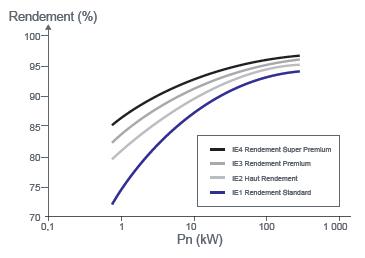 Norme Européenne sur les moteurs électriques Classification-rendements